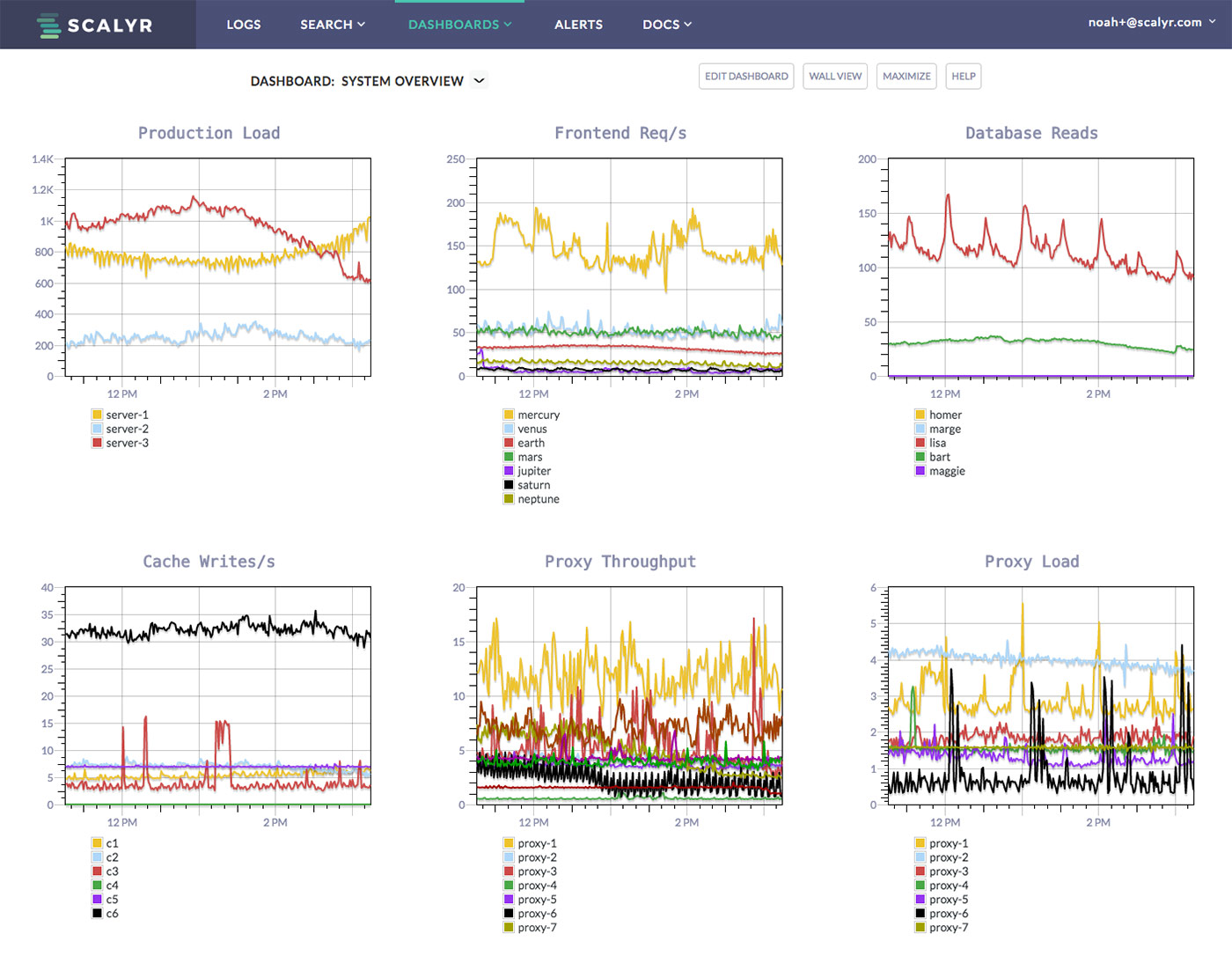 Screenshot of Scalyr Metrics Dashboard
