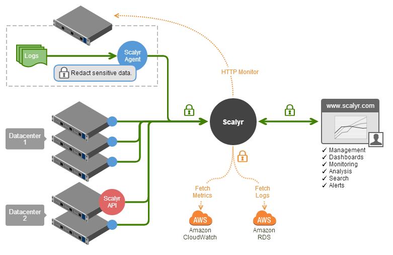 How Scalyr Works | Scalyr